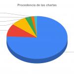 62 propuestas de charlas y una trampa